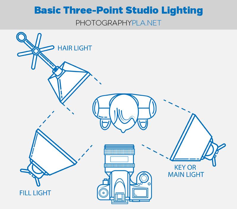 3-light-setup